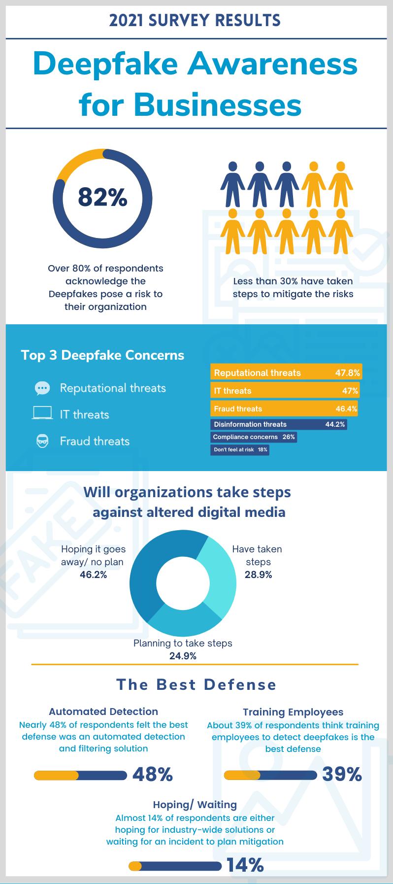 Deepfake survey infographic (1)